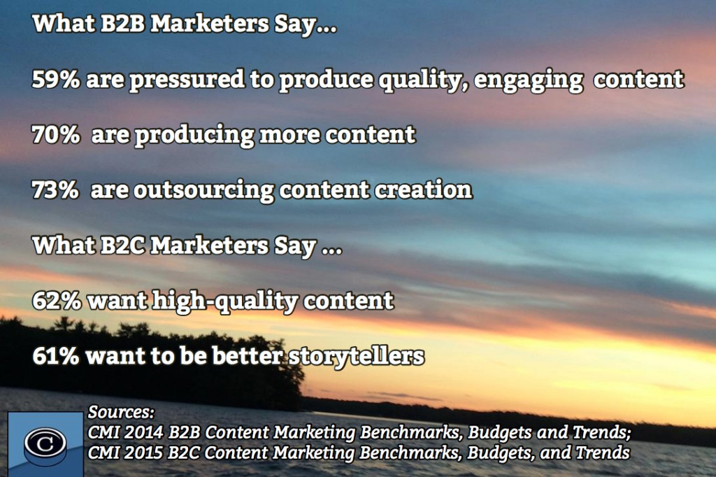 What B2B and B2C Marketers Say about Content Marketing - Source CMI