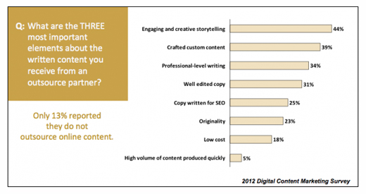 Digital Content Marketing Survey